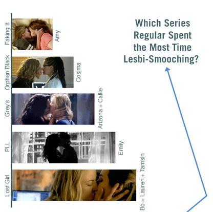 Graphique lesbiennes TV